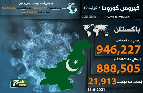 إرتفاع أعداد المصابين في باكستان